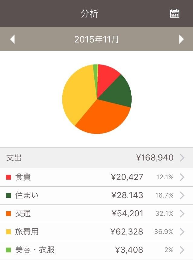 世界一周使ったお金2015年11月