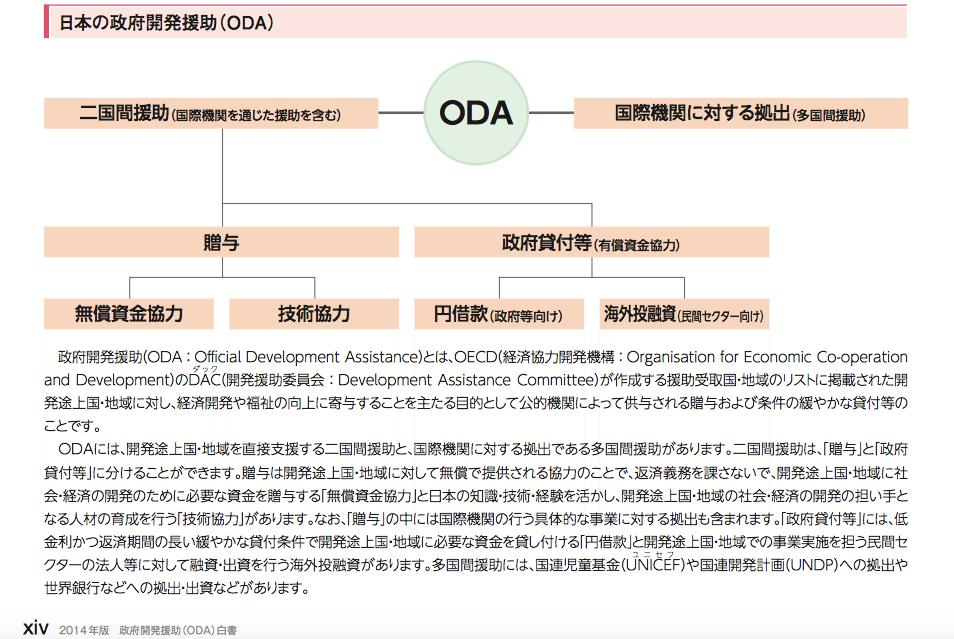 ODA 国際協力 仕組み