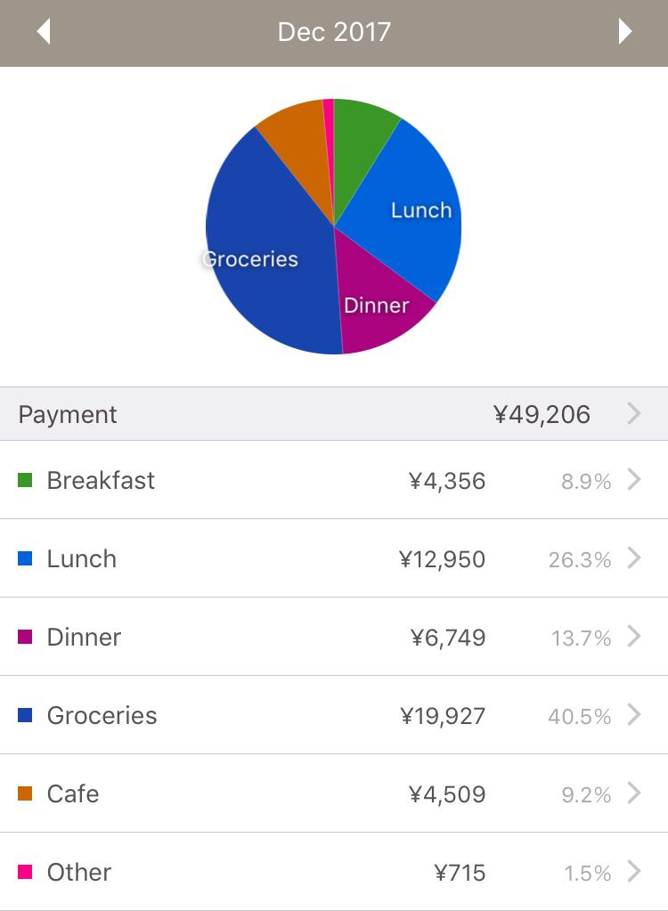 世界一周,使った,お金,アメリカ,旅,ブログ,夫婦,節約,バックパッカー,自炊